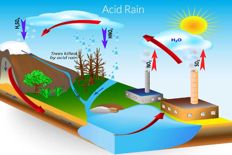 the hazardous acid rain a form of air pollution Which the us epa considers a lethal form of air pollution to reduce the amount of hazardous air and is also implicated in regional haze and acid rain.