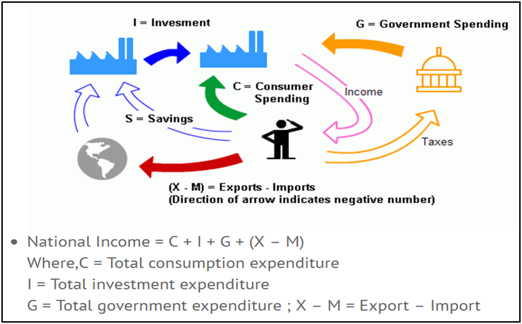 income concepts Basic concepts on tax systems in india introduction objectives importance, history, present act meaning of tax management person [sec 2(31)] assessee [ sec 2(7)] meaning of income [ sec 2 (24)] gross total income (gti) & total income.